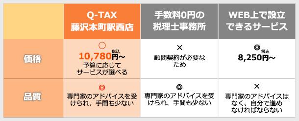 Q-TAX藤沢本町駅西店が選ばれる理由